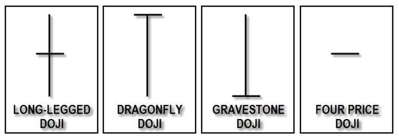 Doji indikator forex